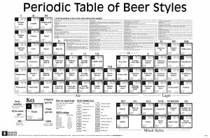beers-periodic-table